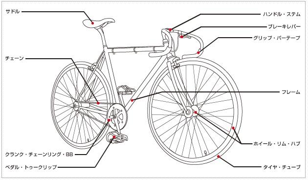 自転車パーツ名称.jpg